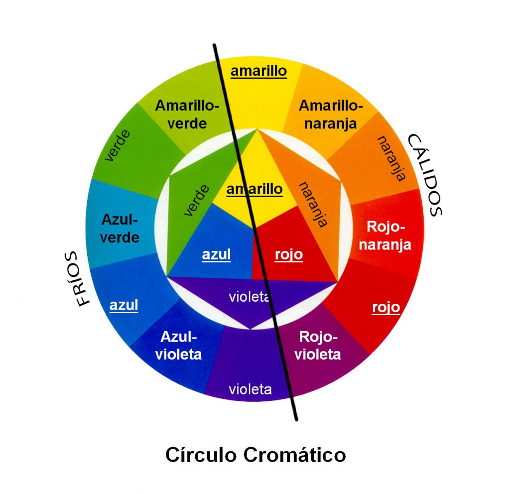 Circulo cromático
