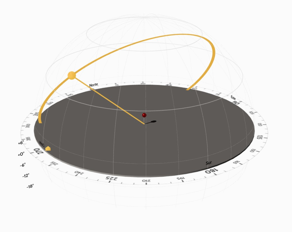 Representación del Sol en Esfera 3D